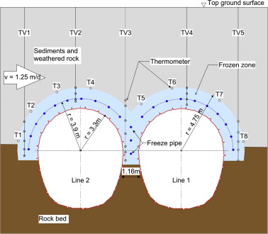 Collocation of cooling units for soil freezing at the tunnel construction site