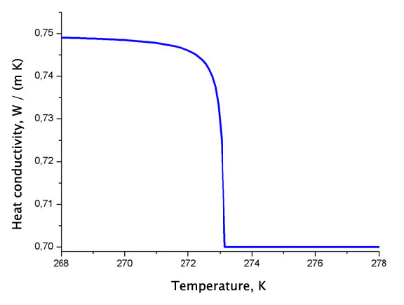 Dependence of thermal conductivity on temperature