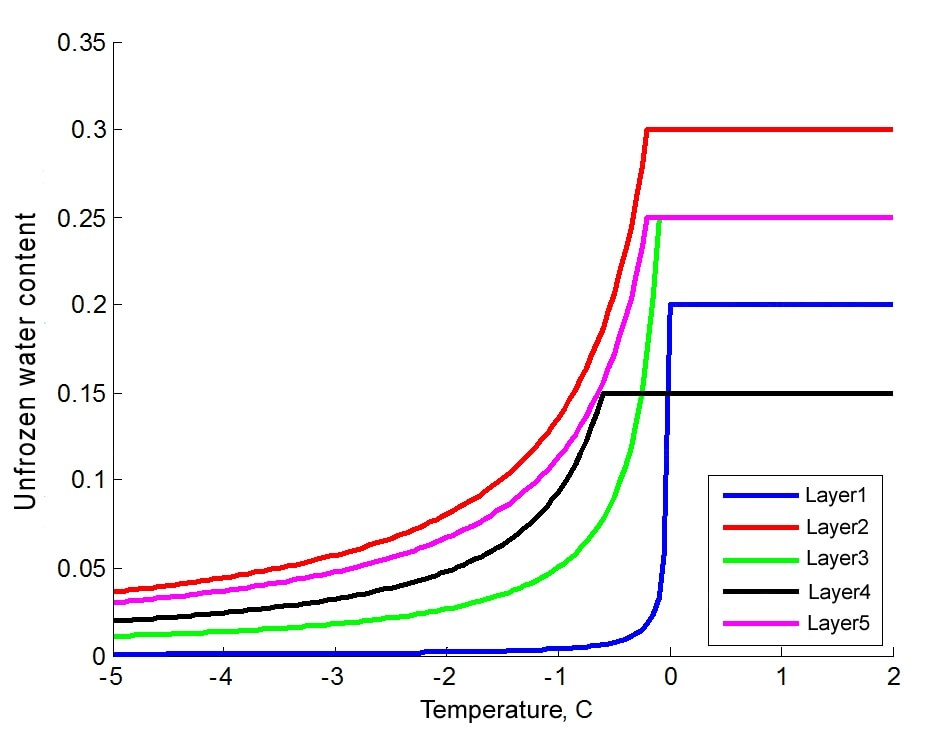 Unfrozen water content on temperature dependence