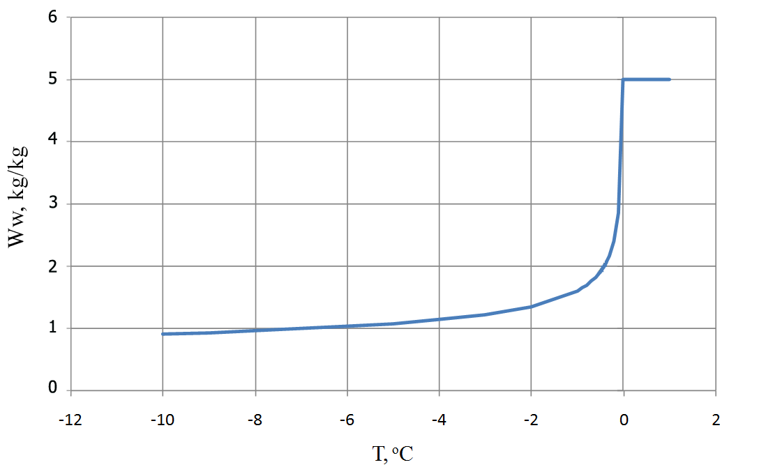 Unfrozen water content of peat depending on temperature