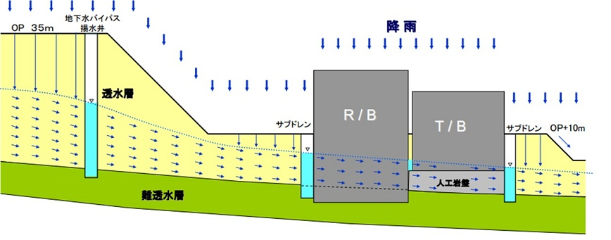Plan of geological section of the ground near the Fukushima NPP