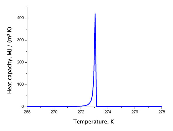Dependence of heat capacity on temperature