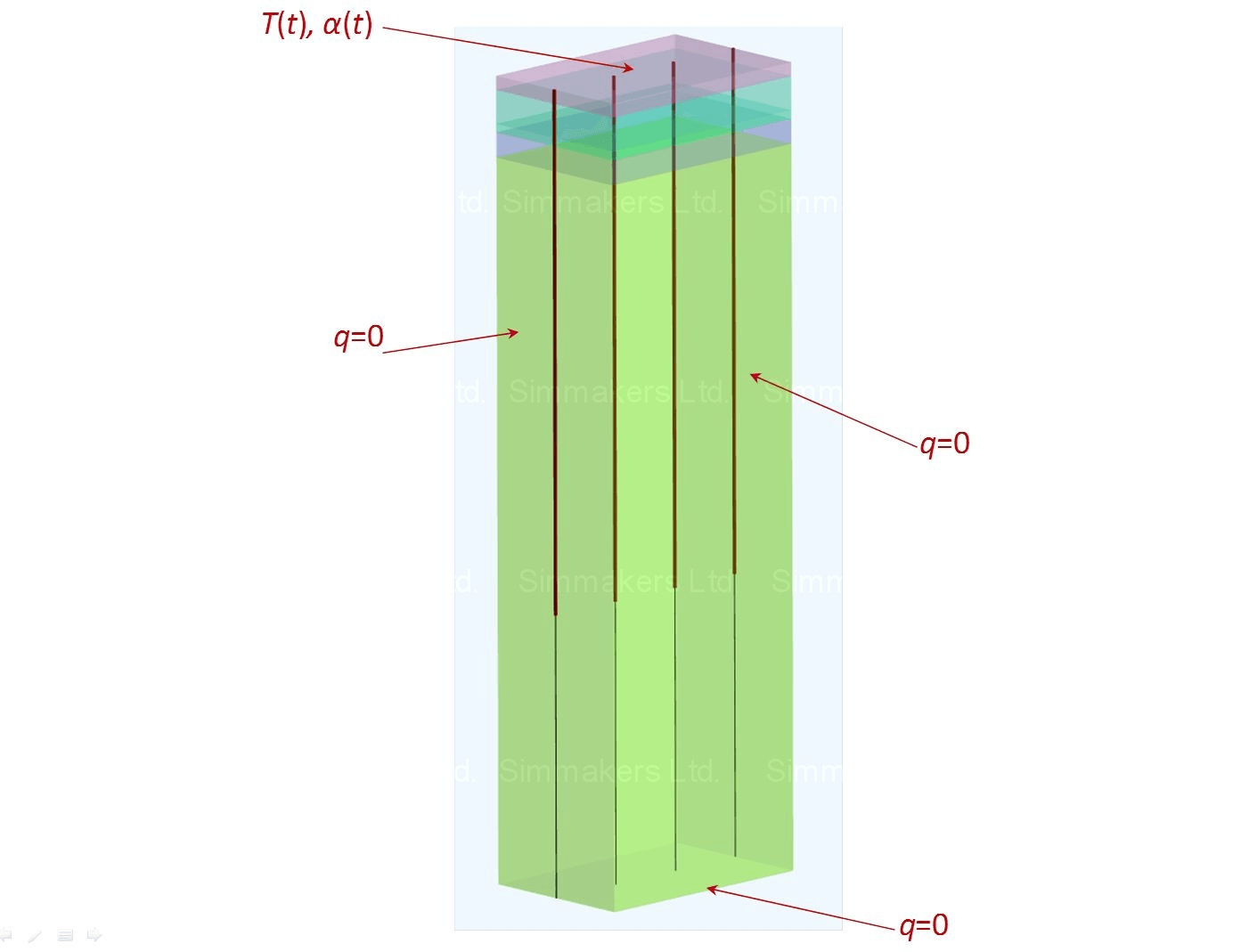 Specification of boundary conditions for borehole thermal analysis