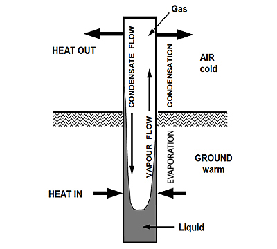 Operating principle of thermosyphon